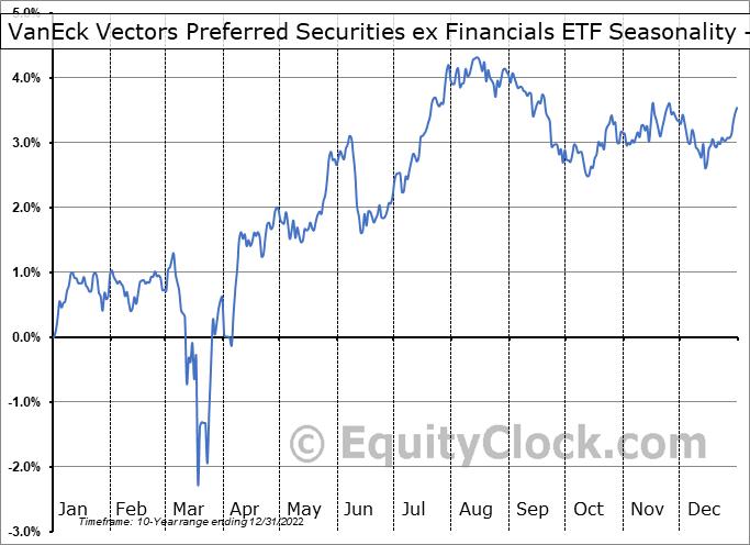 VanEck Vectors Preferred Securities ex Financials ETF (AMEX:PFXF) Seasonality