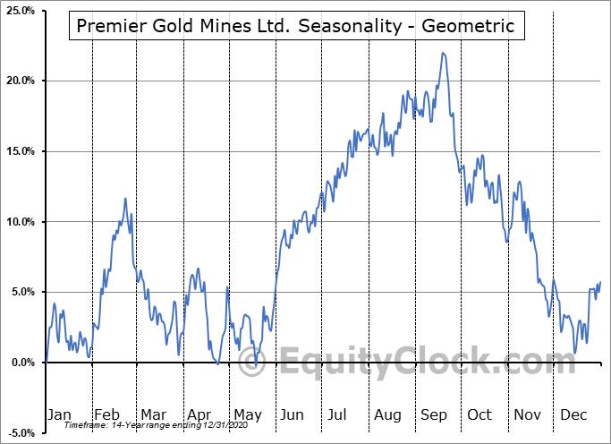 Premier Gold Mines Ltd. (TSE:PG.TO) Seasonality