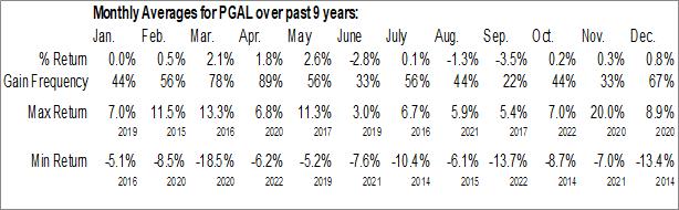 Monthly Seasonal Global X FTSE Portugal 20 ETF (AMEX:PGAL)