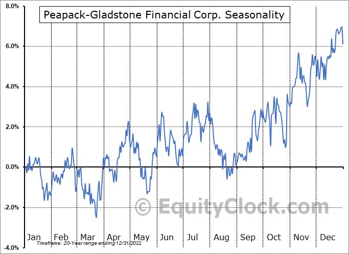 Peapack-Gladstone Financial Corp. (NASD:PGC) Seasonality