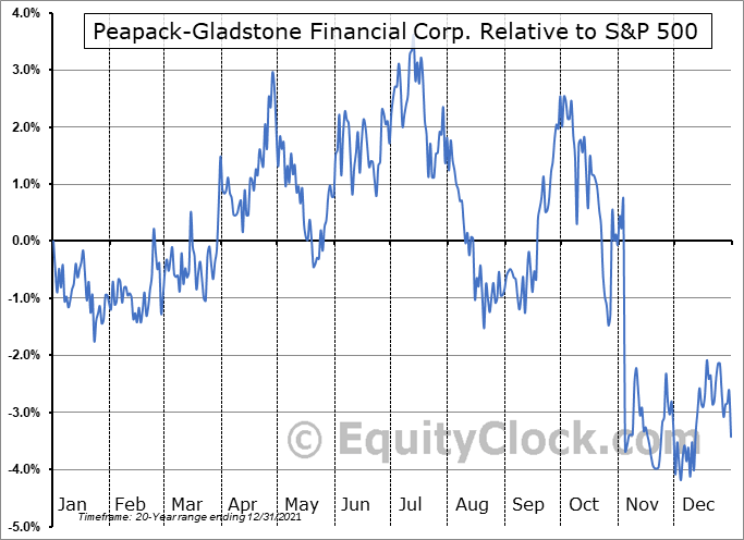 PGC Relative to the S&P 500