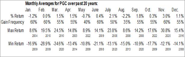 Monthly Seasonal Peapack-Gladstone Financial Corp. (NASD:PGC)