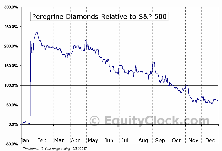 PGD.TO Relative to the S&P 500