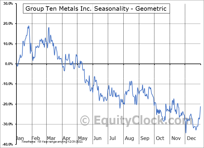Group Ten Metals Inc. (TSXV:PGE.V) Seasonality