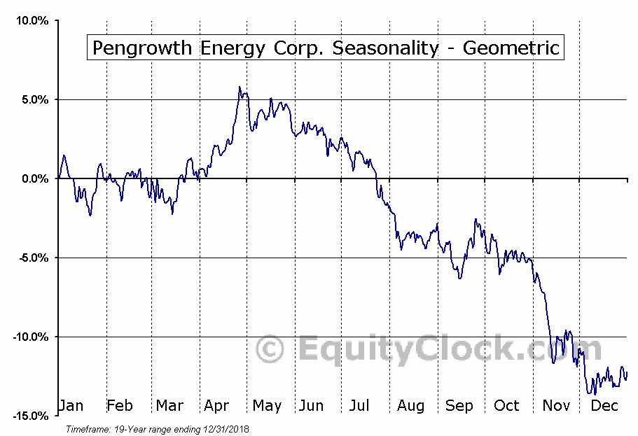 Pengrowth Energy Corp. (TSE:PGF.TO) Seasonality