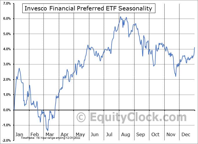 Invesco Financial Preferred ETF (NYSE:PGF) Seasonality