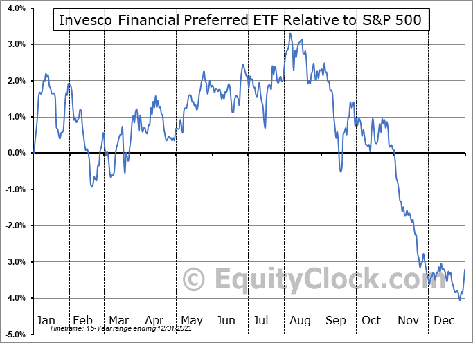 PGF Relative to the S&P 500