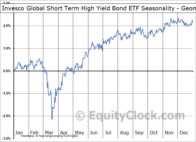 Invesco Global Short Term High Yield Bond ETF (AMEX:PGHY) Seasonality