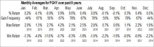 Monthly Seasonal Invesco Global Short Term High Yield Bond ETF (AMEX:PGHY)