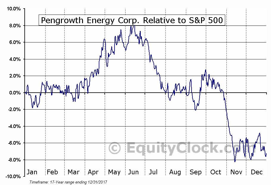 PGH Relative to the S&P 500