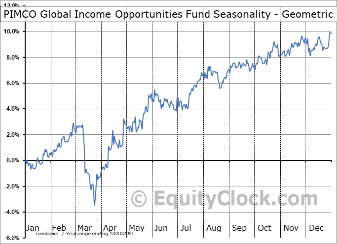 PIMCO Global Income Opportunities Fund (TSE:PGI/UN.TO) Seasonality
