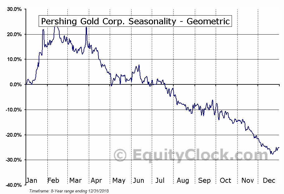 Pershing Gold Corp. (NASD:PGLC) Seasonality