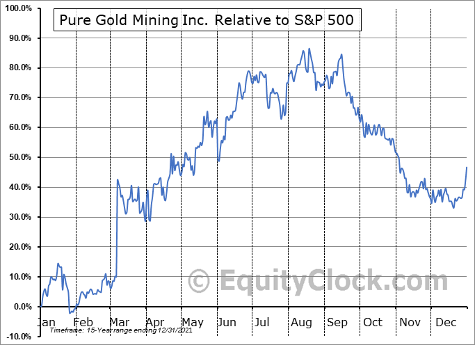 PGM.V Relative to the S&P 500