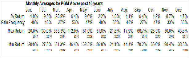Monthly Seasonal Pure Gold Mining Inc. (TSXV:PGM.V)
