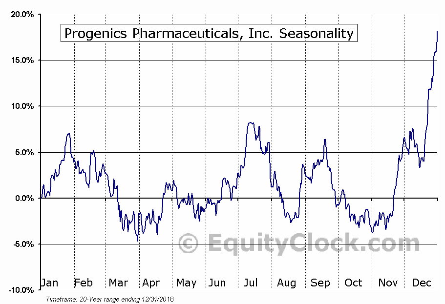 Progenics Pharmaceuticals (NASD:PGNX) Seasonal Chart