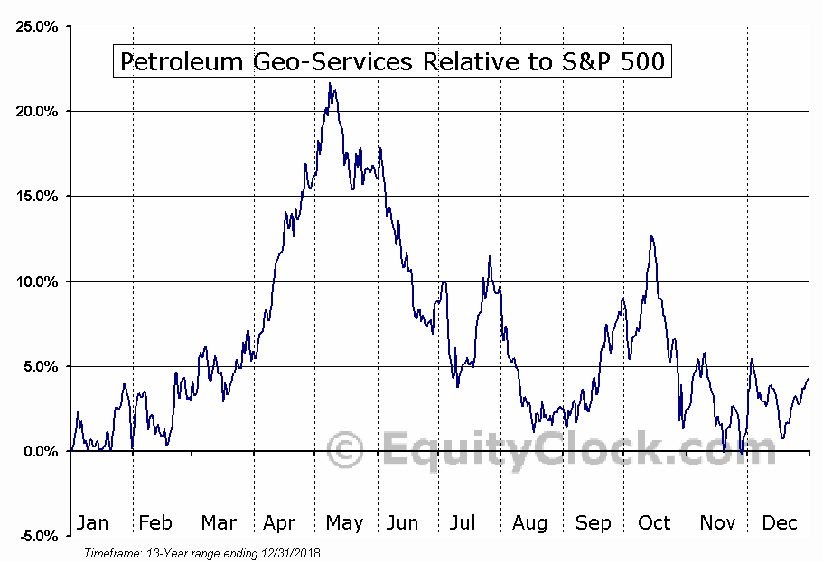 PGSVY Relative to the S&P 500