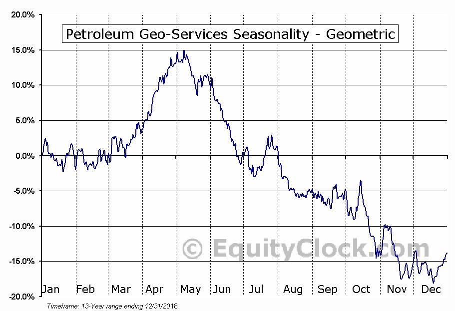 Petroleum Geo-Services (OTCMKT:PGSVY) Seasonality