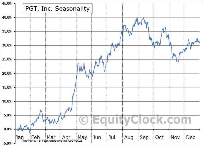 PGT Innovations, Inc. Seasonal Chart