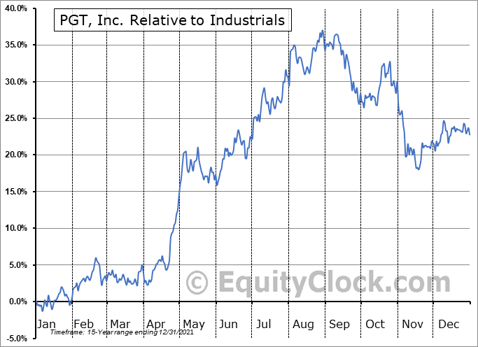 PGTI Relative to the Sector