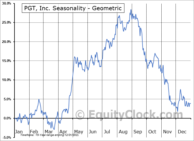 PGT, Inc. (NYSE:PGTI) Seasonality