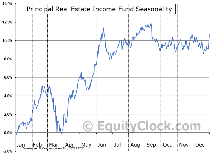 Principal Real Estate Income Fund (NYSE:PGZ) Seasonality