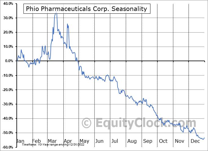 Phio Pharmaceuticals Corp. (NASD:PHIO) Seasonality