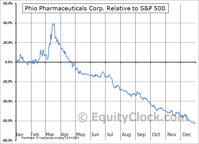 PHIO Relative to the S&P 500