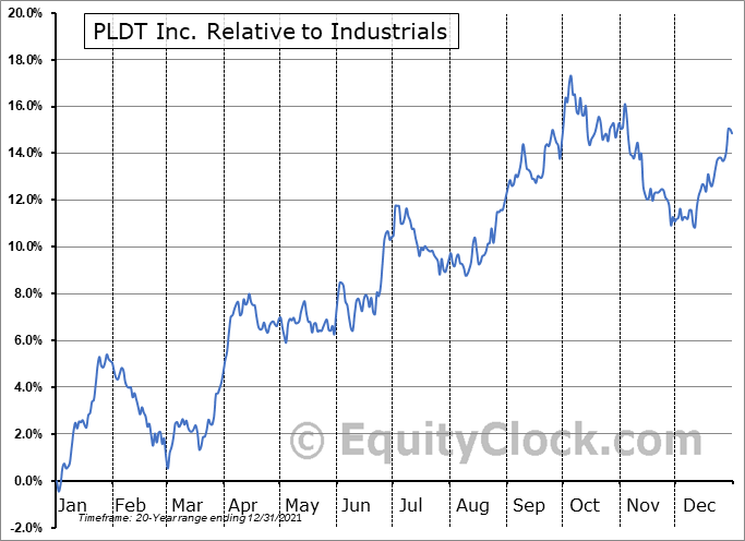 PHI Relative to the Sector