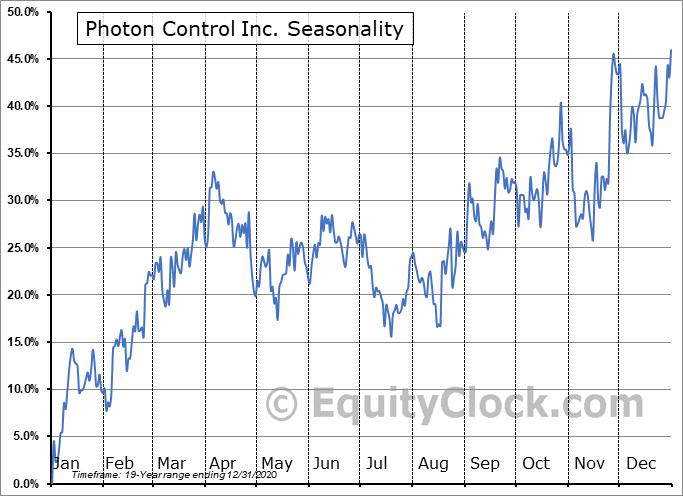 Photon Control Inc. (TSE:PHO.TO) Seasonality
