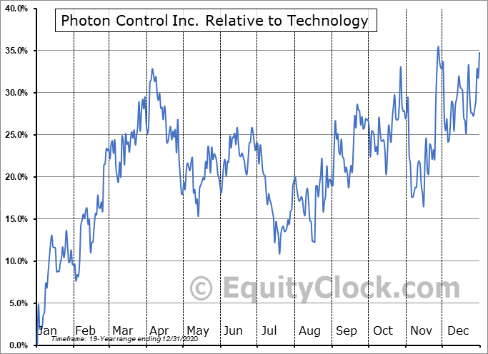 PHO.TO Relative to the Sector