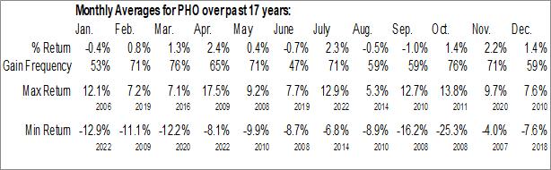 Monthly Seasonal Invesco Water Resources ETF (NASD:PHO)