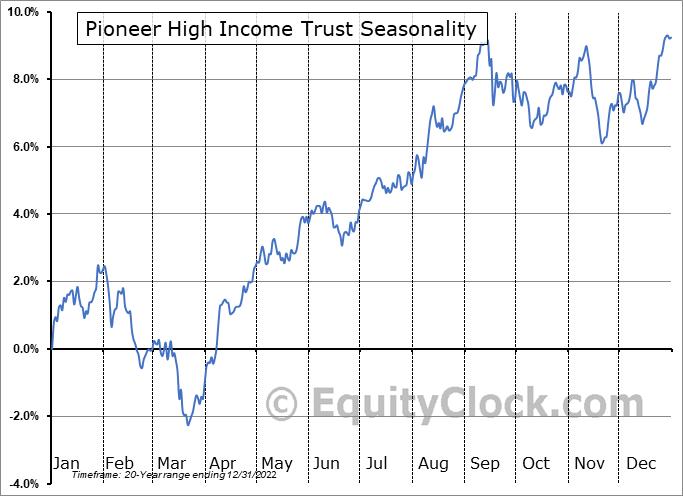 Pioneer High Income Trust (NYSE:PHT) Seasonality