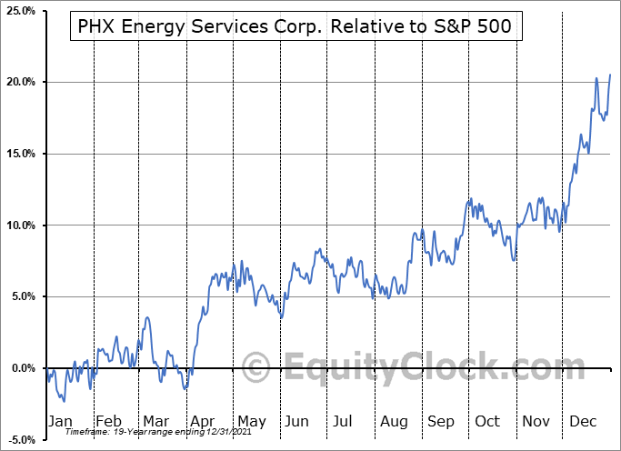 PHX.TO Relative to the S&P 500