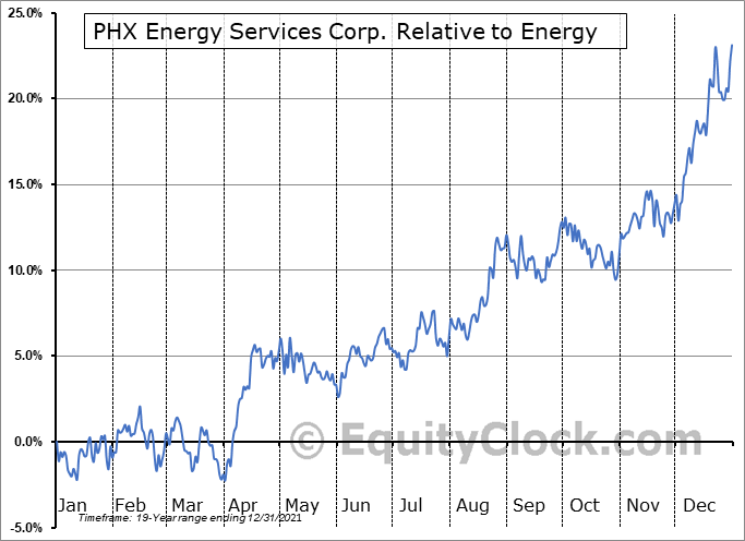 PHX.TO Relative to the Sector