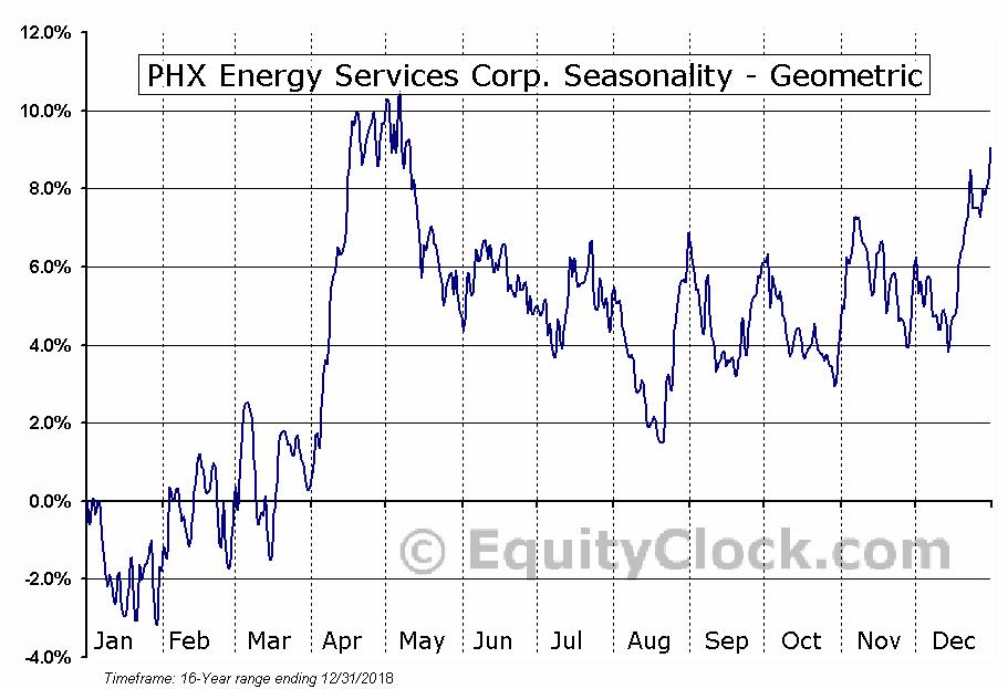 PHX Energy Services Corp. (TSE:PHX.TO) Seasonality