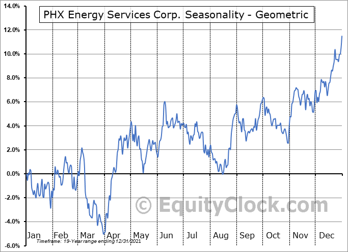 PHX Energy Services Corp. (TSE:PHX.TO) Seasonality