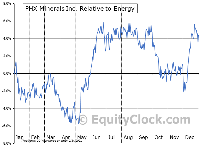 PHX Relative to the Sector