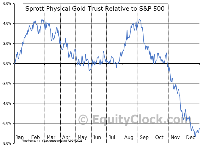 PHYS Relative to the S&P 500