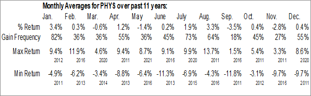 Monthly Seasonal Sprott Physical Gold Trust (NYSE:PHYS)
