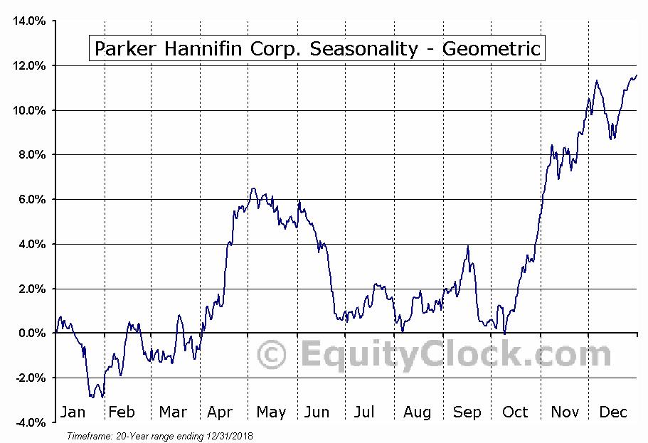 Parker Hannifin Corp. (NYSE:PH) Seasonality