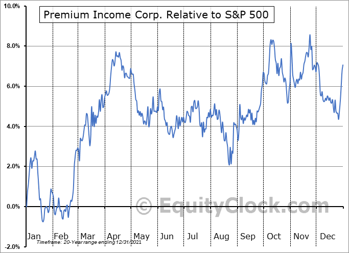 PIC-A.TO Relative to the S&P 500
