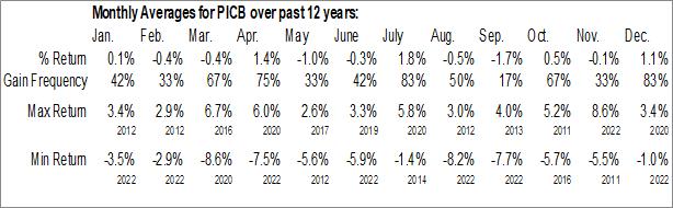 Monthly Seasonal Invesco International Corporate Bond ETF (NYSE:PICB)