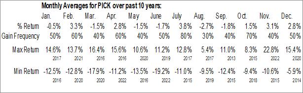 Monthly Seasonal iShares MSCI Global Metals & Mining Producers ETF (AMEX:PICK)