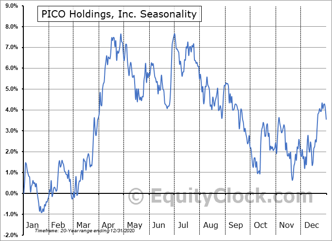 PICO Holdings, Inc. (NASD:PICO) Seasonality