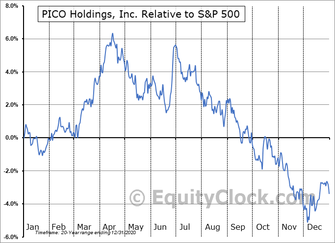 PICO Relative to the S&P 500