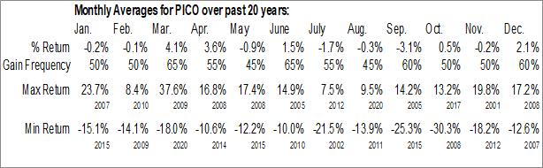 Monthly Seasonal PICO Holdings, Inc. (NASD:PICO)