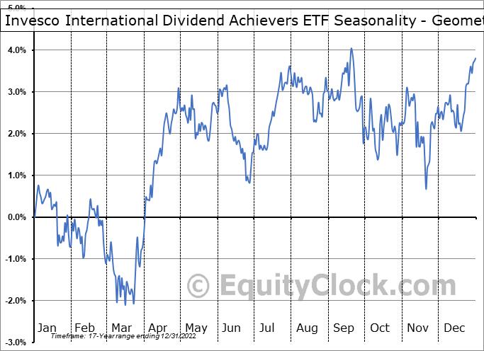 Invesco International Dividend Achievers ETF (NASD:PID) Seasonality