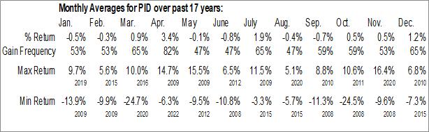 Monthly Seasonal Invesco International Dividend Achievers ETF (NASD:PID)