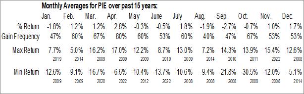 Monthly Seasonal Invesco DWA Emerging Markets Momentum ETF (NASD:PIE)