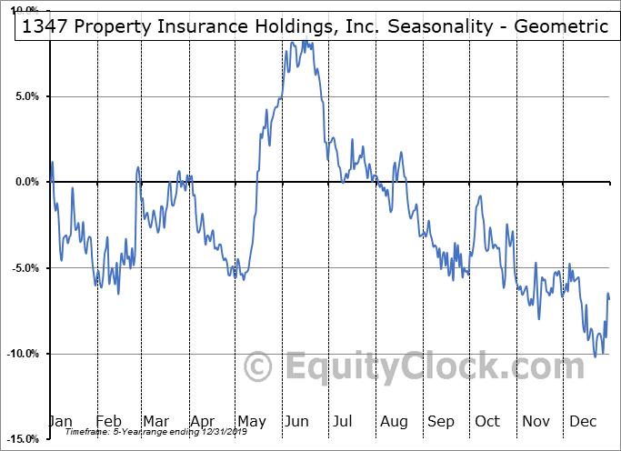 1347 Property Insurance Holdings, Inc. (NASD:PIH) Seasonality